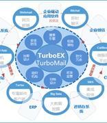 TurboEx邮件系统重磅发布共同编辑文档功能