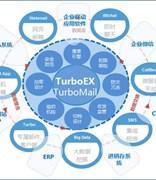 TurboEx邮件系统优选部署方案:双机热备+负载均衡