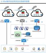 U-Mail反垃圾邮件网关有效抵御钓鱼邮件威胁