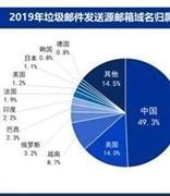 垃圾邮件分析-2019中国企业邮箱安全性白皮书
