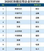 2020区块链应用企业TOP100