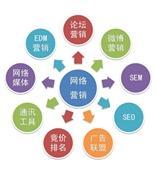 网络营销的十种常用方法