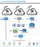 企业如何防止钓鱼邮件攻击?保障企业邮箱安全