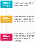 企业邮件系统发展三步曲