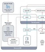 eSentire警告新型网络钓鱼攻击 在LinkedIn上投简历和收邮件需留心