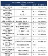 中国信通院公布第五批可信区块链评测结果 36款产品通过