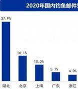 Coremail 联合奇安信发布《2020 中国企业邮箱安全性研究报告》:湖北收到的钓鱼邮件最多
