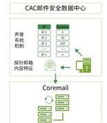 高校邮箱频遭攻击:Coremail加强高校邮件安全防护