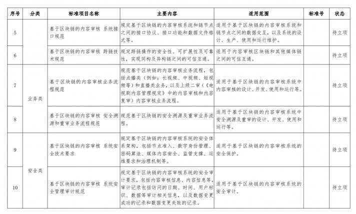 广电总局发布《基于区块链的内容审核标准体系(2021版)》-DVBCN